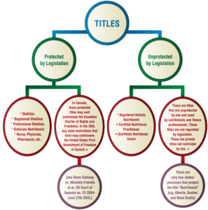 "In some states/provinces there are laws or regulations that may restrict the use of certain ""titles""."